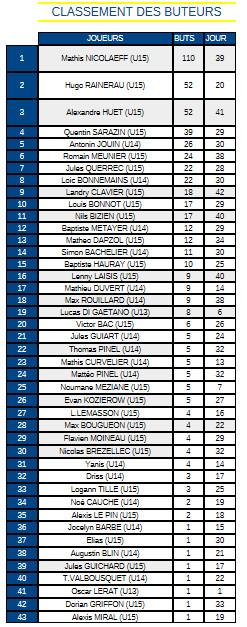 Stat's Buts/Passes Décisives/Gardiens 2016-2017