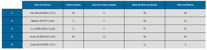 Stat's Buteurs/Passeurs/Gardien