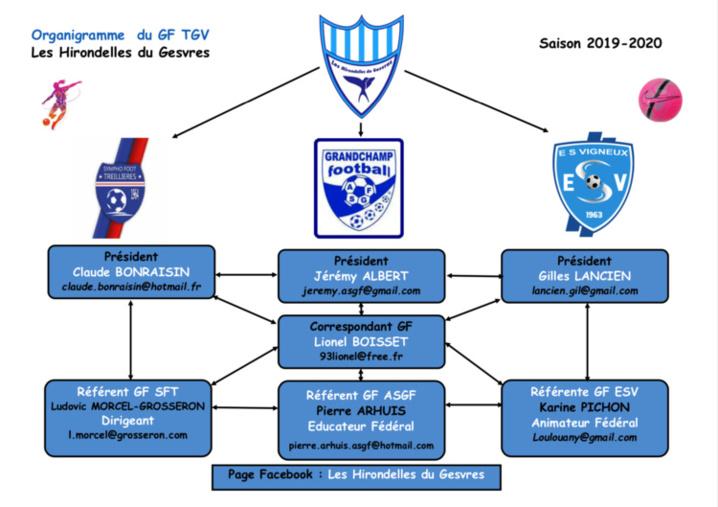 Groupement Féminin - Organigramme saison 2019-2020