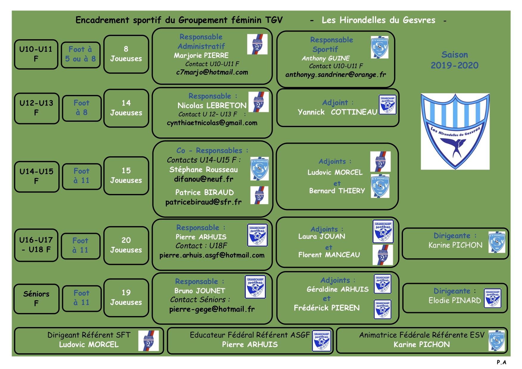 Groupement Féminine - Organigramme technique 2019-2020